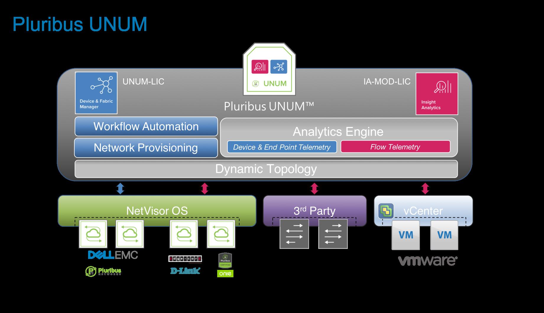 Pluribus UNUM - Engineering Simplicity for Your Data Centers
