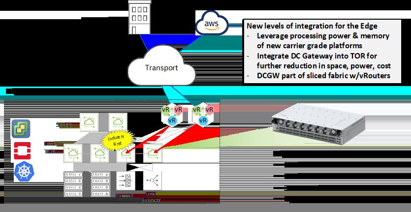 DC Gateway Router Integration with Celestica Edgestone Switch diagram