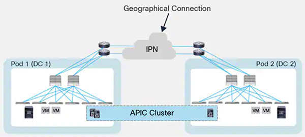 Cisco Multi-POD ACI
