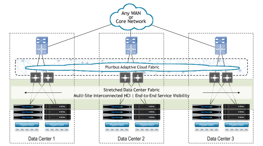 Diagram - Adaptive Cloud Fabric Flexibility Extensibility