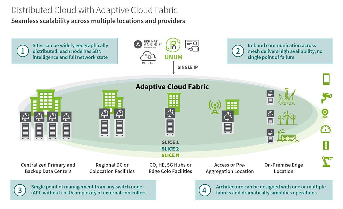 Distributed Cloud with Adaptive Cloud Fabric