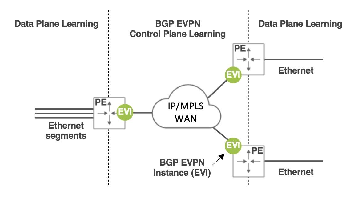 diagram: BGP EVPN Connecting Ethernet Networks over IP WAN