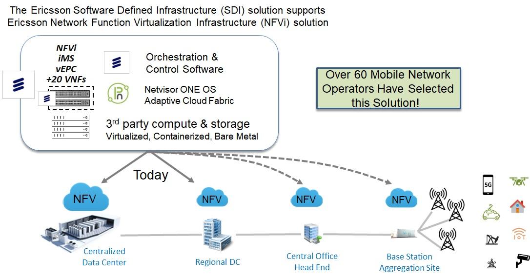 Ericsson Software Defined Infrastructure (SDI) Solution diagram
