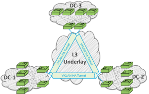 Pluribus Adaptive Cloud Fabric provides the ability to span across geographically distributed datacenters that can be connected into a seamless fabric using VXLAN tunnels over any WAN or dark fiber.