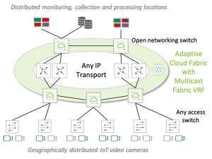 IP Video Security Fabric