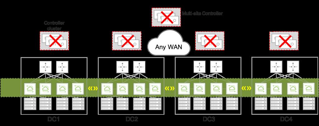Figure 3: Pluribus controllerless SDN fabric eliminates controller cost, complexity