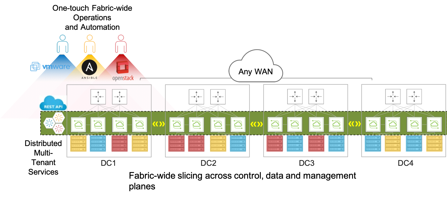 Figure 4: Pluribus Adaptive Cloud Fabric with fabric-wide operations, services and slicing