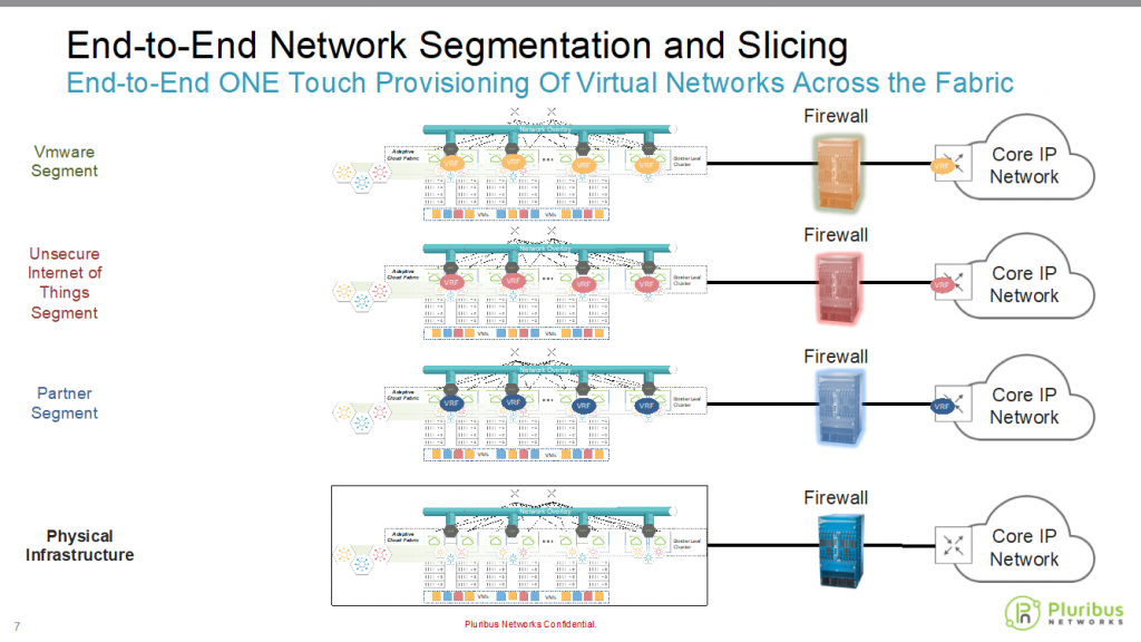 IoT and Network Security Here's How Network Slicing and Segmentation can Help
