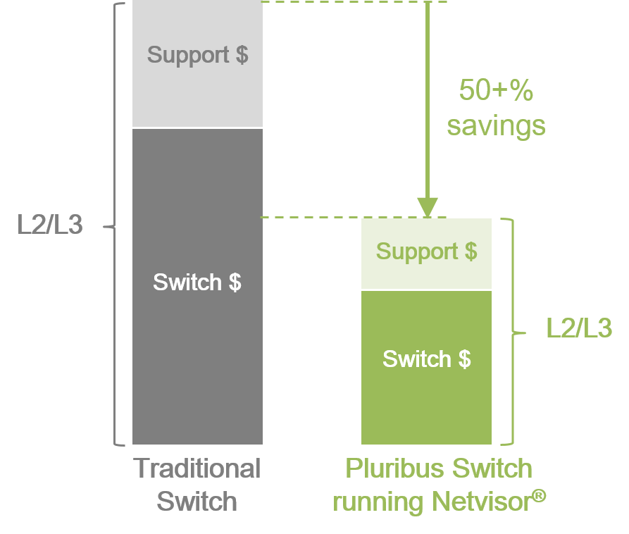 Netvisor Enterprise L2-L3 savings