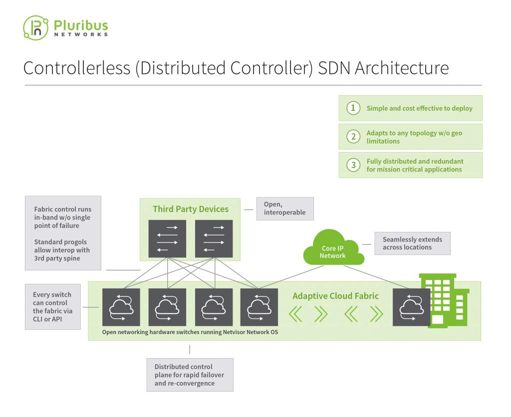 controllerless SDN architecture