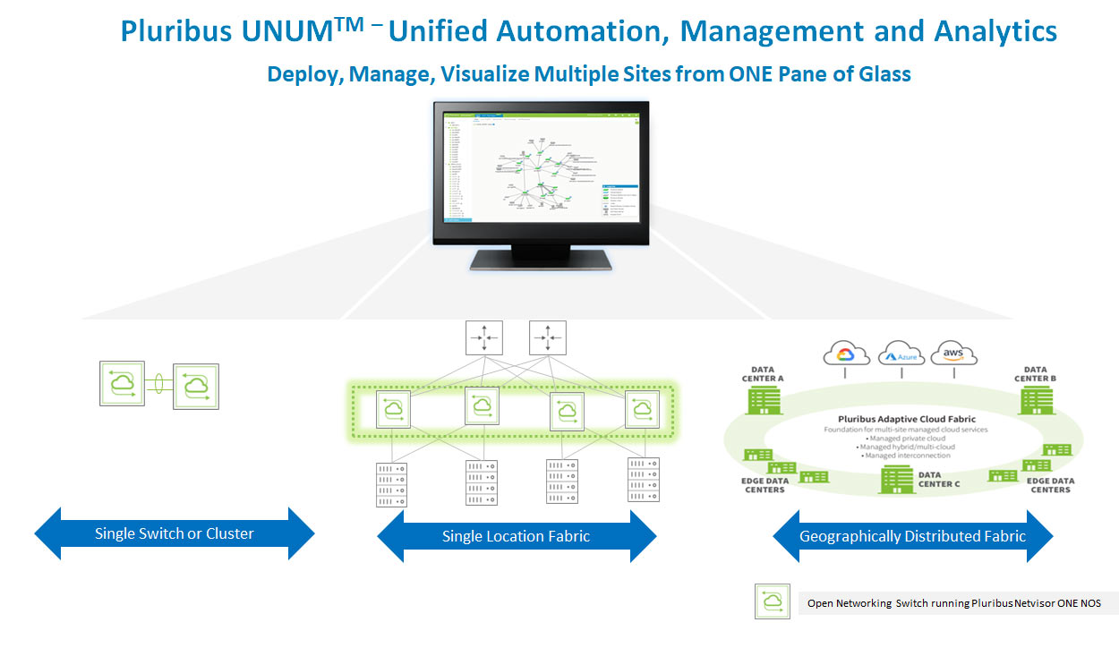 Pluribus UNUM – Unified Automation Management and Analytics