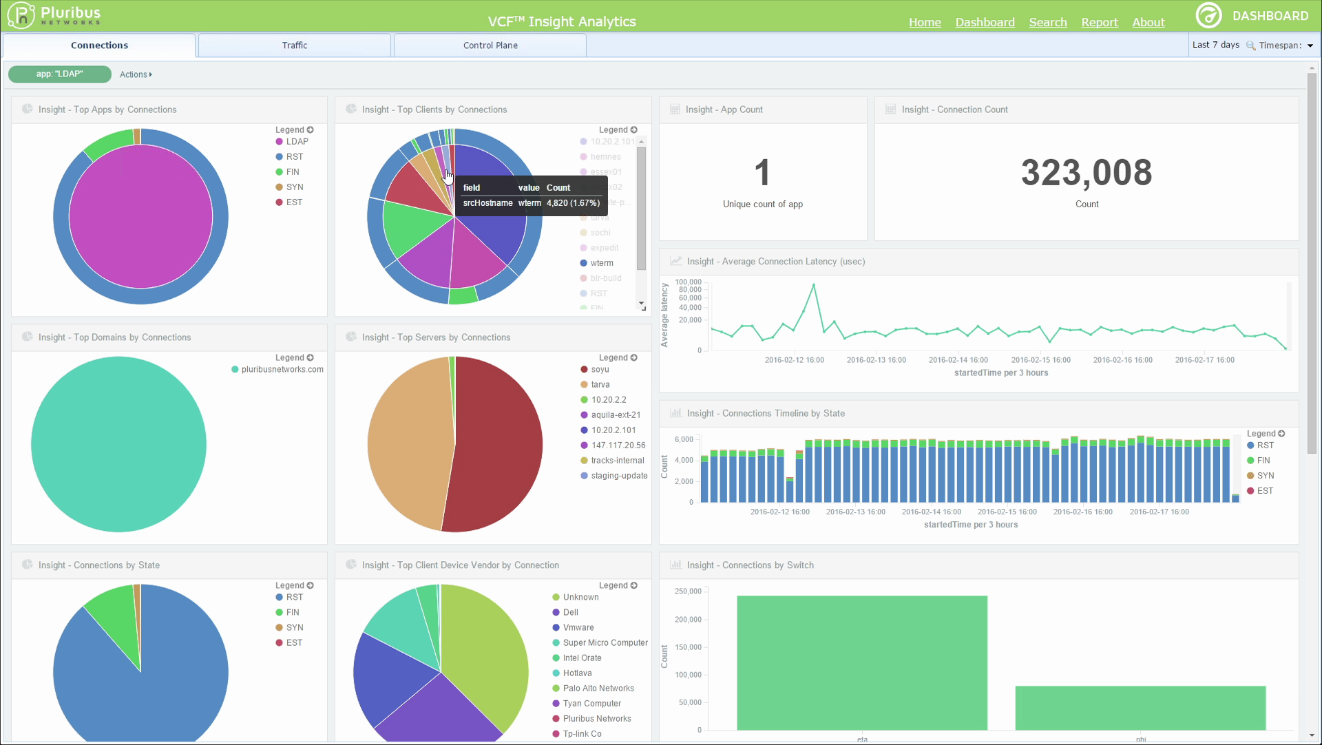VCF Insight Analytics Dashboard