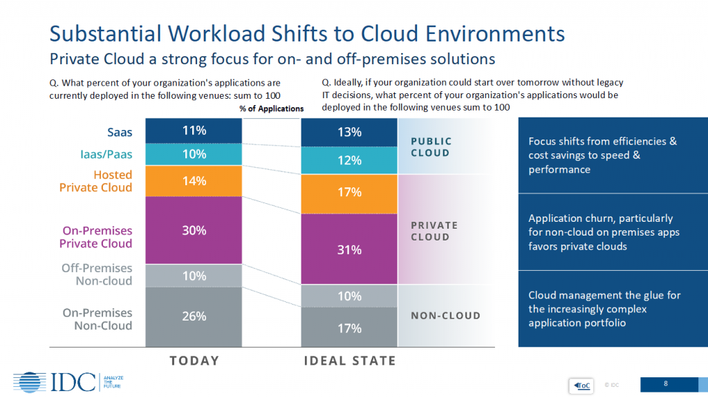 "Figure 2: IDC's ""Cloud Repatriation Accelerates in a Multicloud World,"""