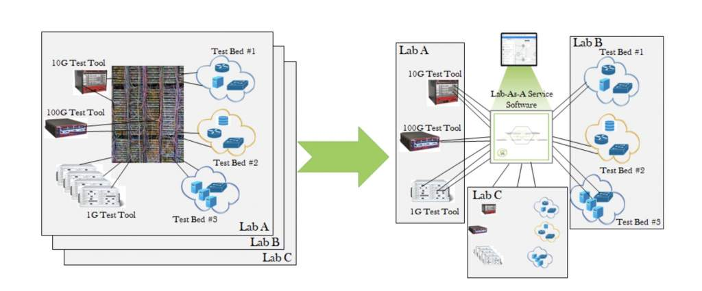 Launching New Services and Products at the Speed of Cloud: Automating Your Hardware Test Lab