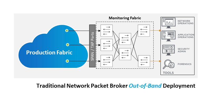 traditional network packet broker out-of-band-deployment