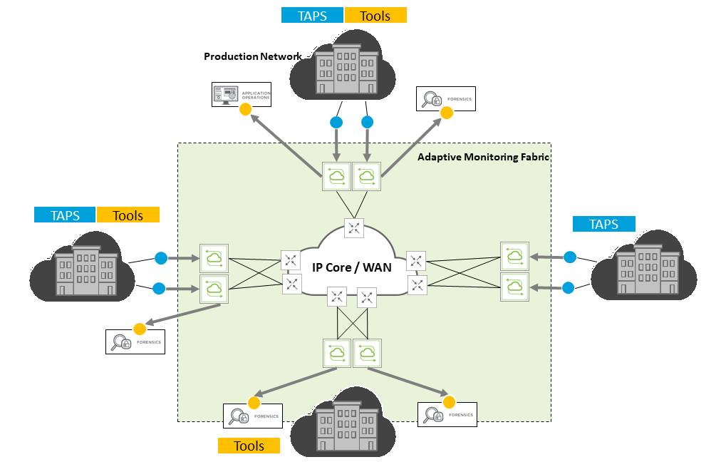 Multi-site, Geo-distributed Monitoring Fabric diagram
