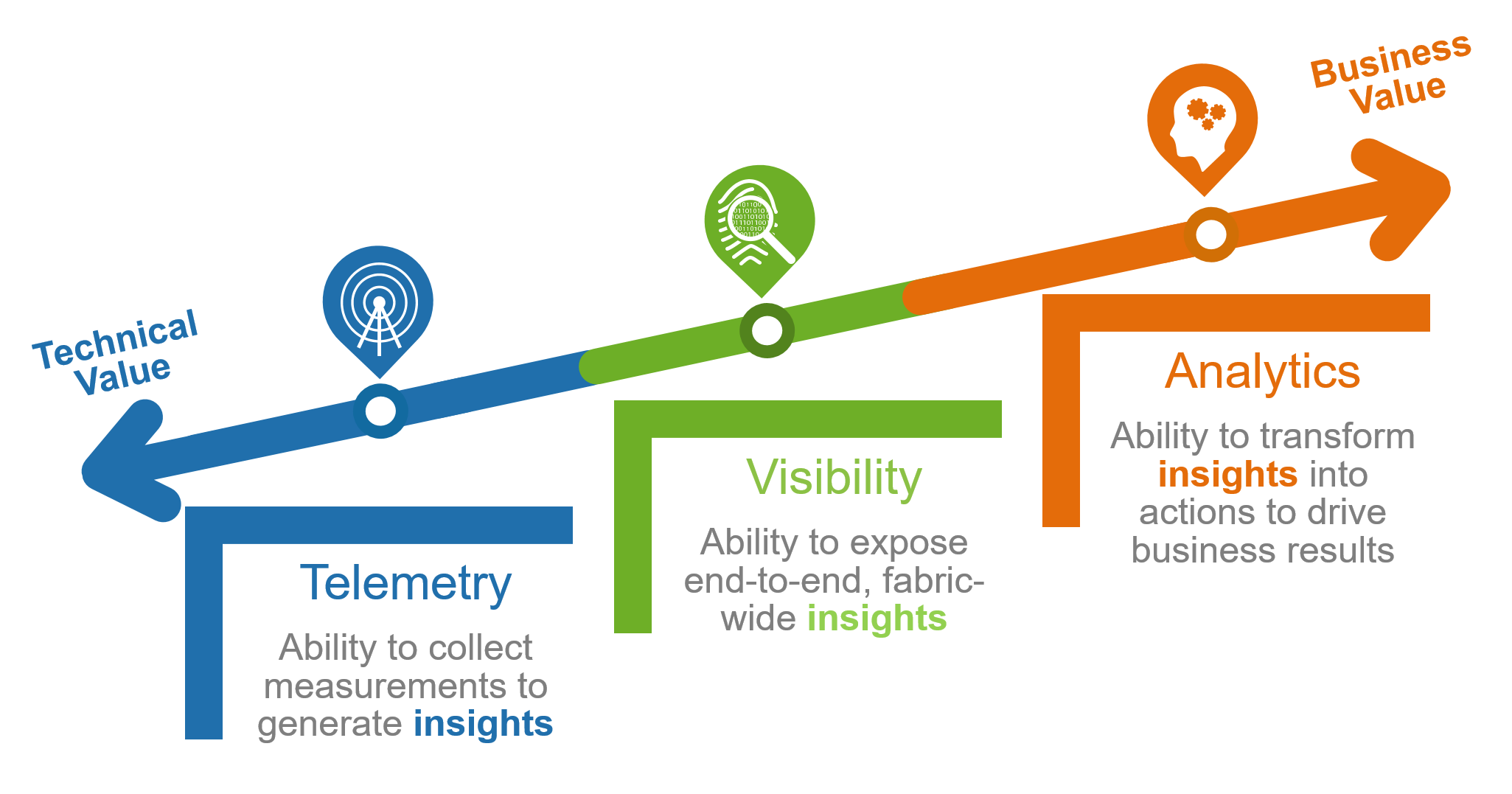 telemetry-visibility-analytics