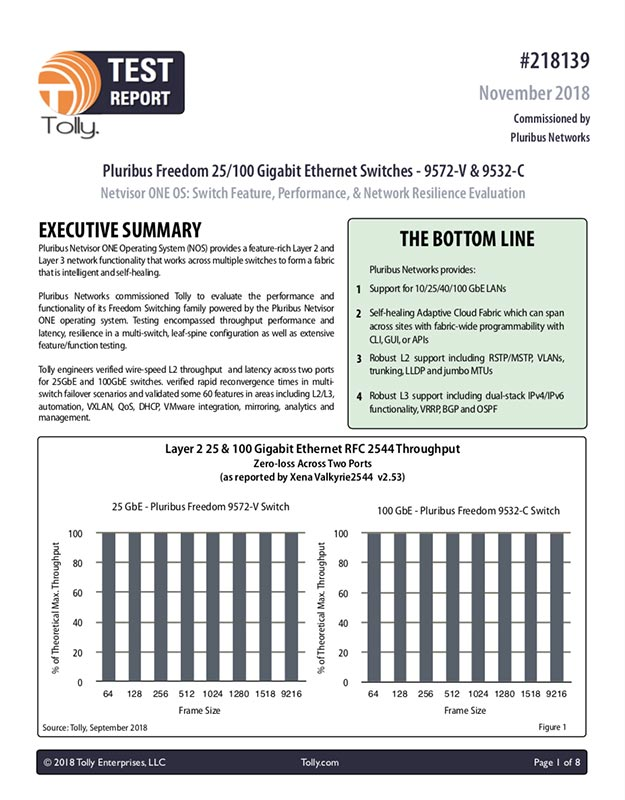 Tolly Test Report - Pluribus Freedom 25/100 Gigabit Ethernet Switches - 9572-V & 9532-C