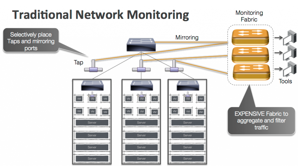 Traditional Network Monitoring
