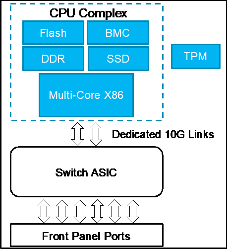 Typical Edgecore data center switch architecture