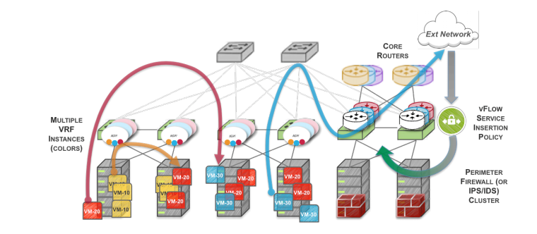 Figure 1: VRFs distributed across the fabric with Anycast Gateways to better leverage pooled firewall resources