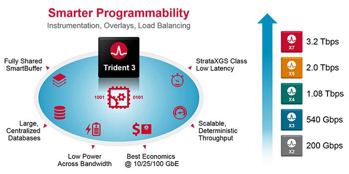 Broadcom Trident 3 Family - Smarter Programmability
