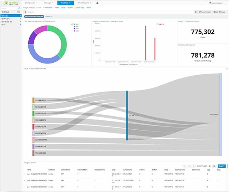 UNUM Insight Analytics Dynamic Flow Mapping Dashboard
