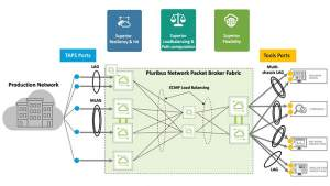 Geo-Distributed Packet Broker Services with Pluribus Network Packet Broker