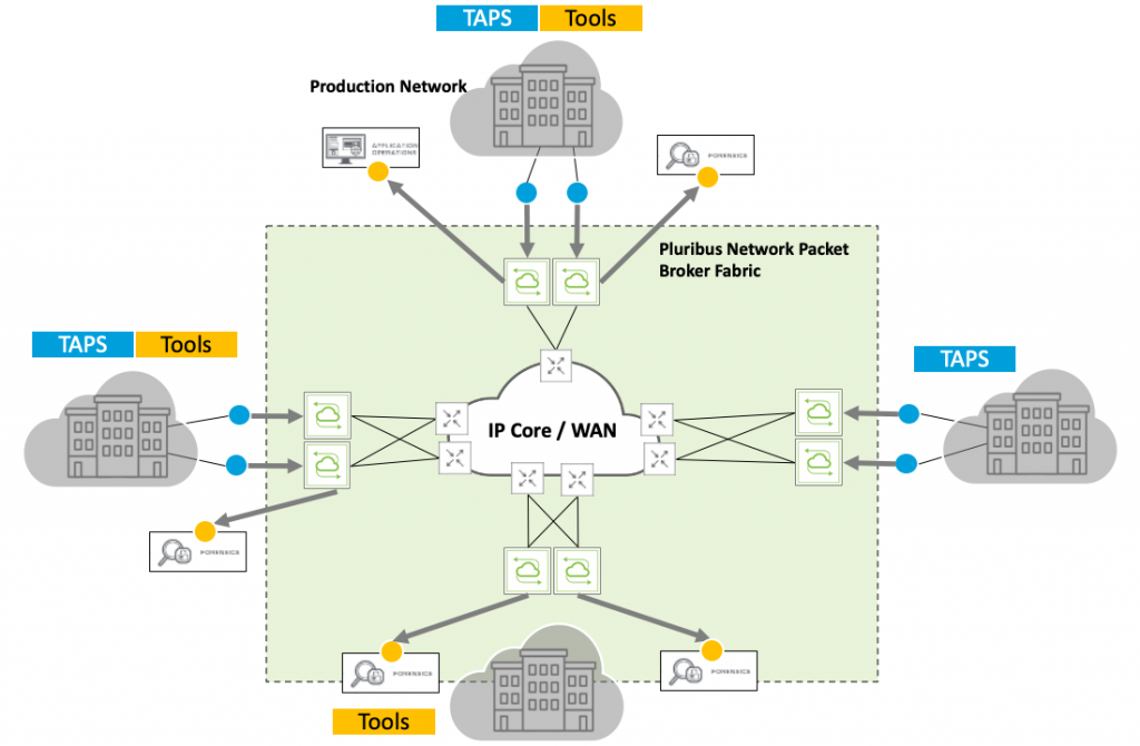 Multi-site, Geo-distributed Monitoring Fabric