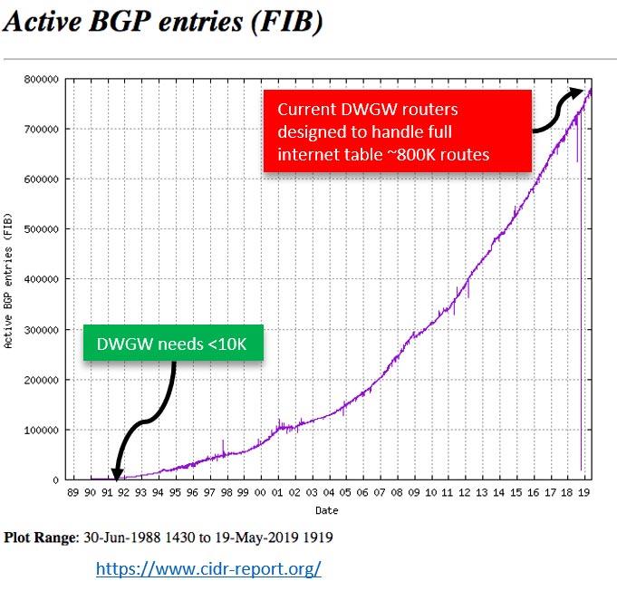 Active BGP entries (FIB)