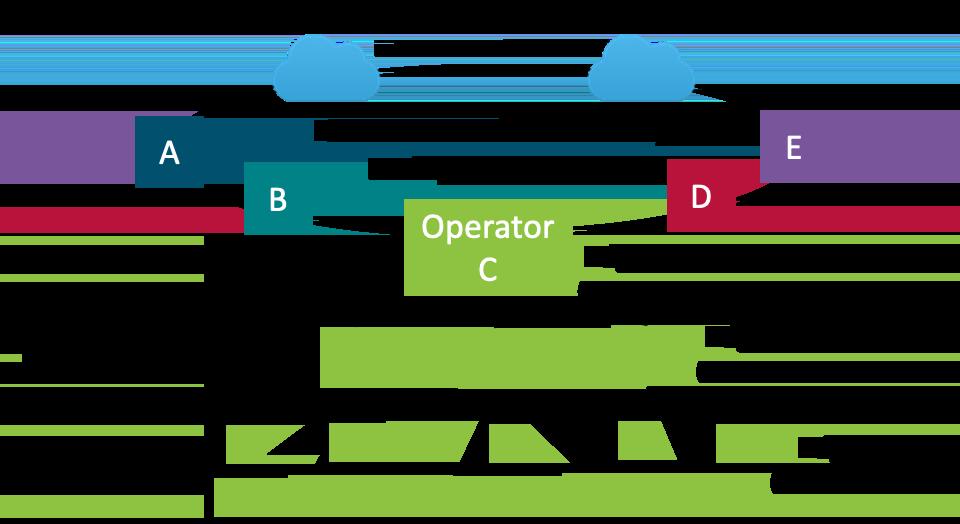 diagram: Adaptive Cloud Fabric in Trilogy Rural Cloud Initiative