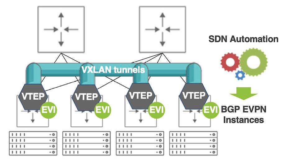 Diagram: SDN Automation to BGP EVPN Instances