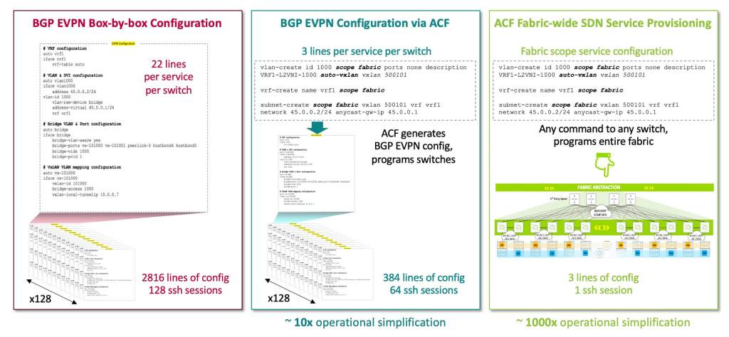 Diagram: Provisioning L3 VPN service across 128 node fabric