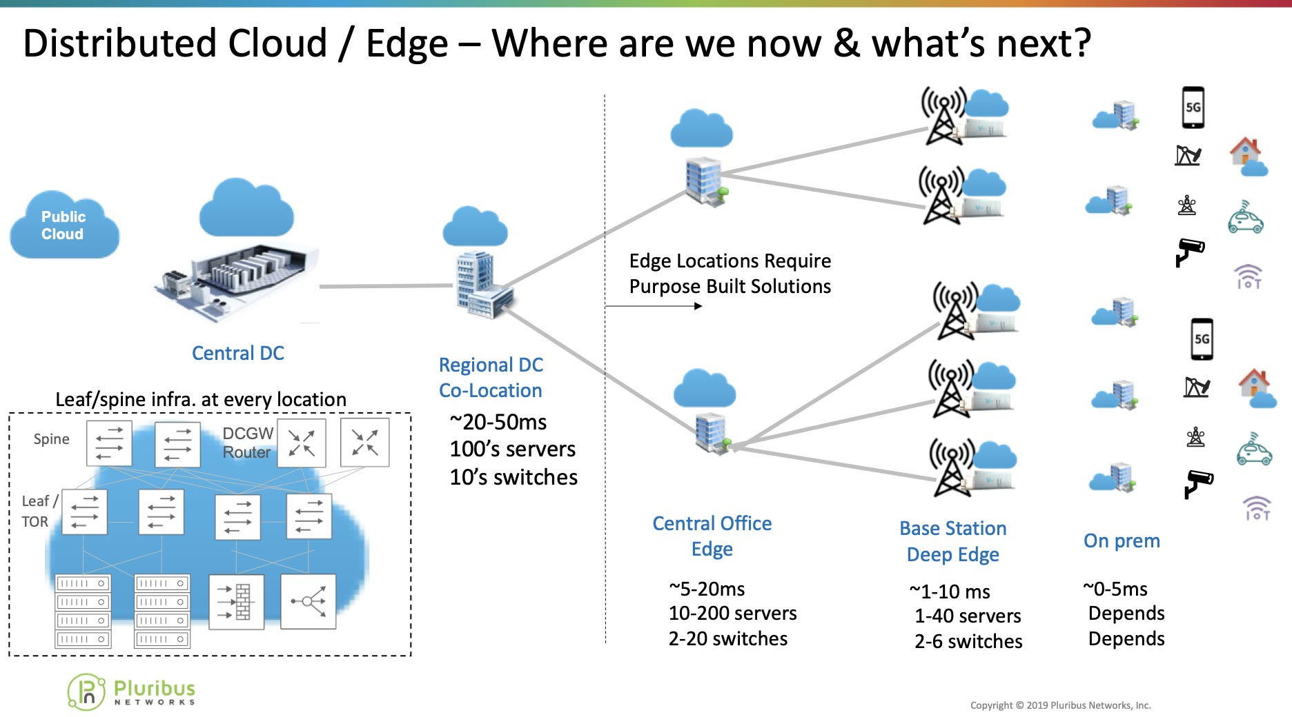 Distributed Cloud/Edge - Where are we now & what's next? diagram