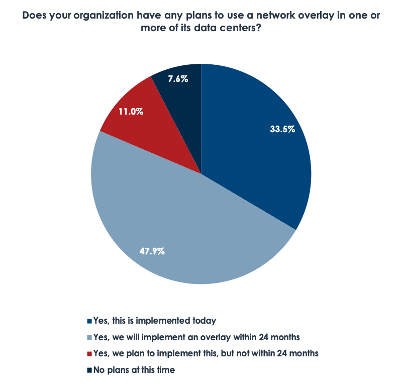 Diagram: Does your organization have any plans to use a network overlay in one or more of its data centers?