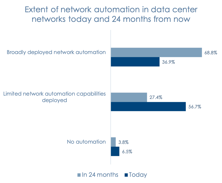 Diagram: Extent of network automation in data center networks today and 24 months from now