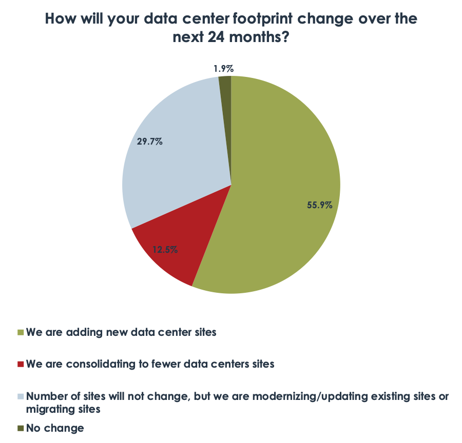 Diagram: How will your data center footprint change over the next 24 months?