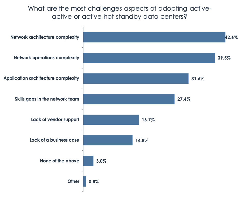 Diagram: What are the most challenges aspects of adopting active-active or active-hot standby data centers?