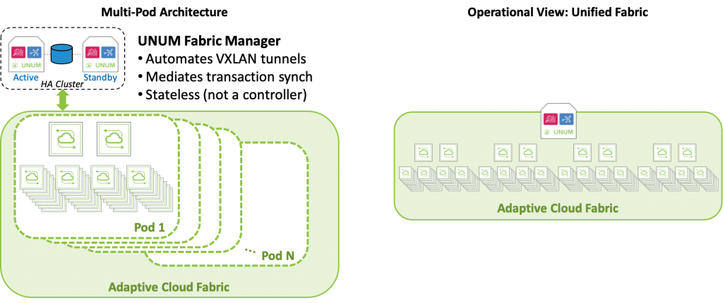diagram: Extending the advantages of controllerless SDN automation to larger fabrics