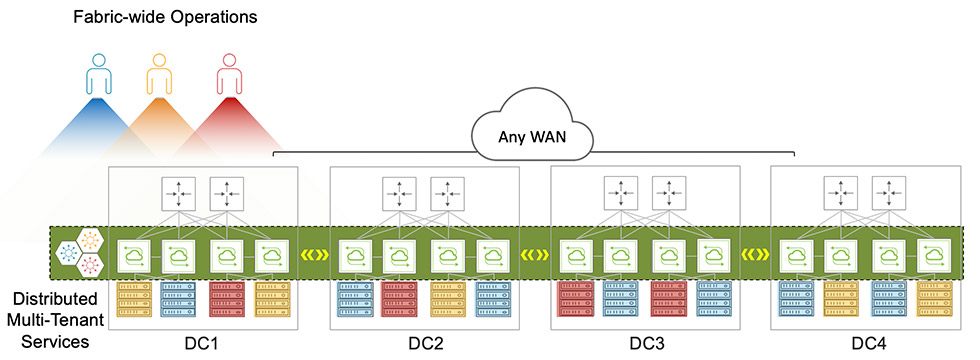 Fabric-Wide Automation diagram