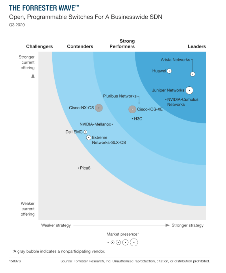 The Forrester Wave™: Open, Programmable Switches for Businesswide SDN, Q3, 2020