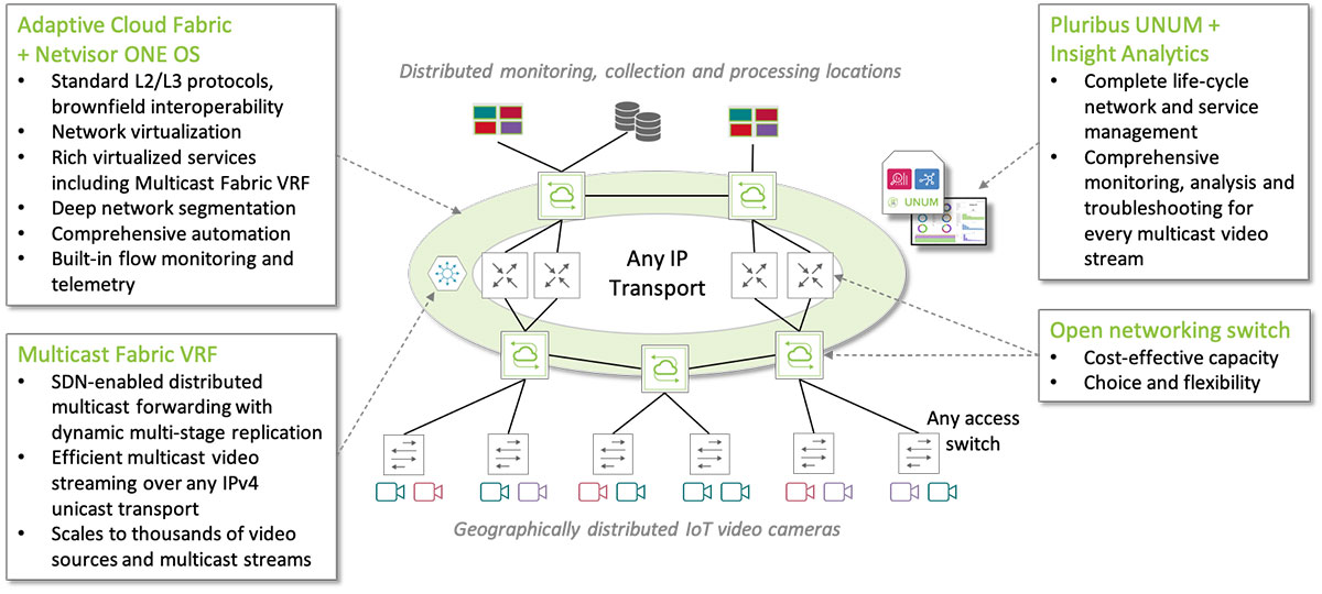 IoT Video Security Fabric Solution Components
