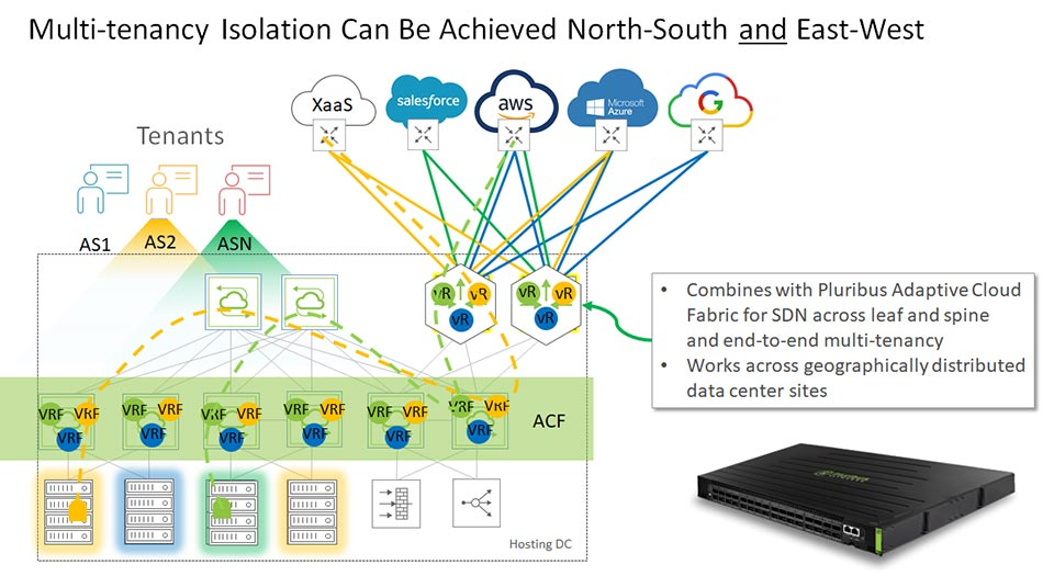 Multi-tenancy Isolation Can Be Achieved North-South and East-West