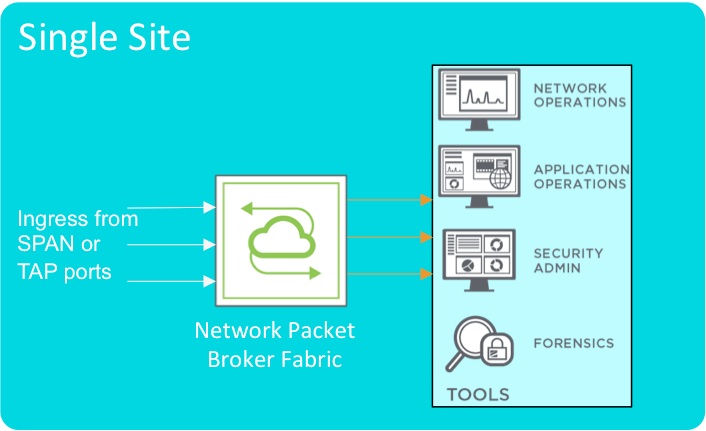 Out-of-band Single Site Deployment Model