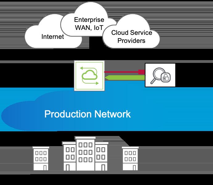 Network Packet Broker in-line deployment model diagram
