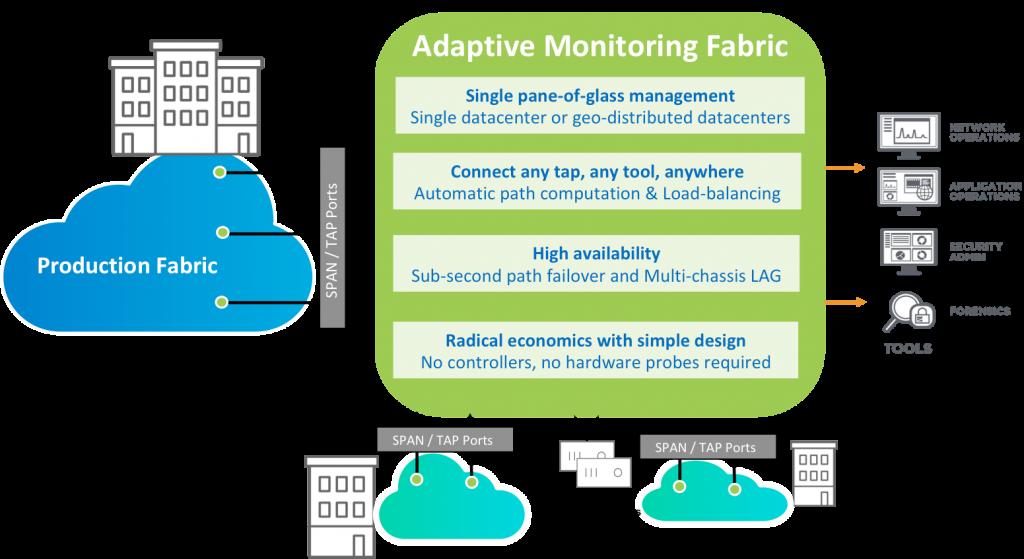 Pluribus Adaptive Monitoring Fabric diagram