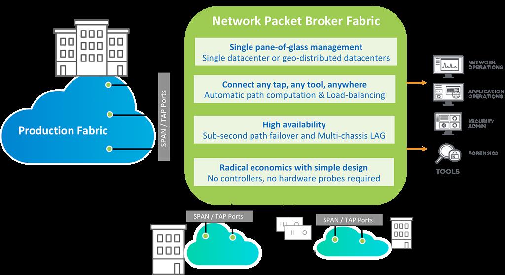 Pluribus Network Packet Broker