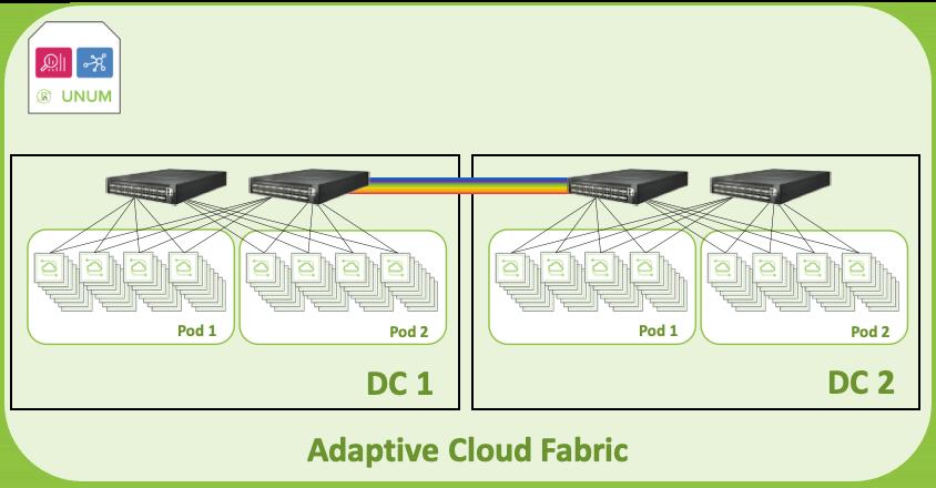 diagram: Regional Government Unified Multi-site Fabric