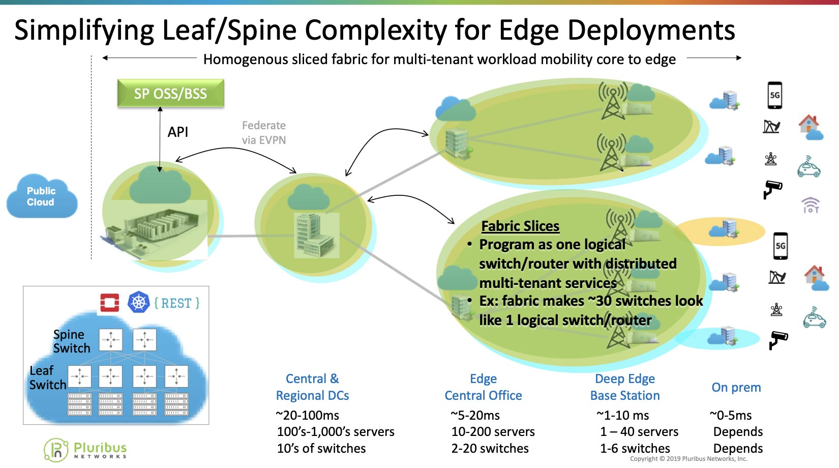 Simplifying Leaf/Spine Complexities for Edge Deployments diagram