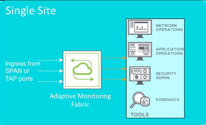 Single Site Deployment Model diagram